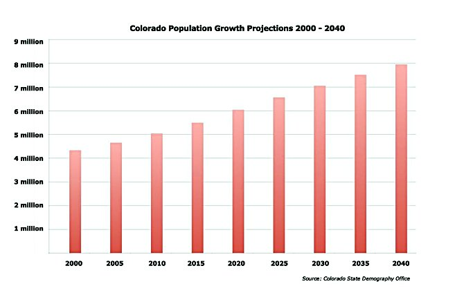 Garfield County At Front Of Continuing Colorado Population