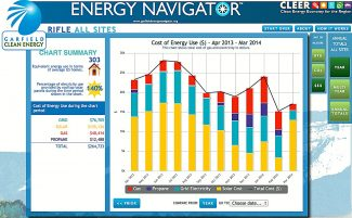 "This computer screen shot of Garfield Clean Energy's Energy Navigator web site shows the City of Rifle's energy costs from April 2013 through May 2014. The city recently reached a ""net zero"" status with its electricity needs, due to seven solar arrays supplying power to city facilities."