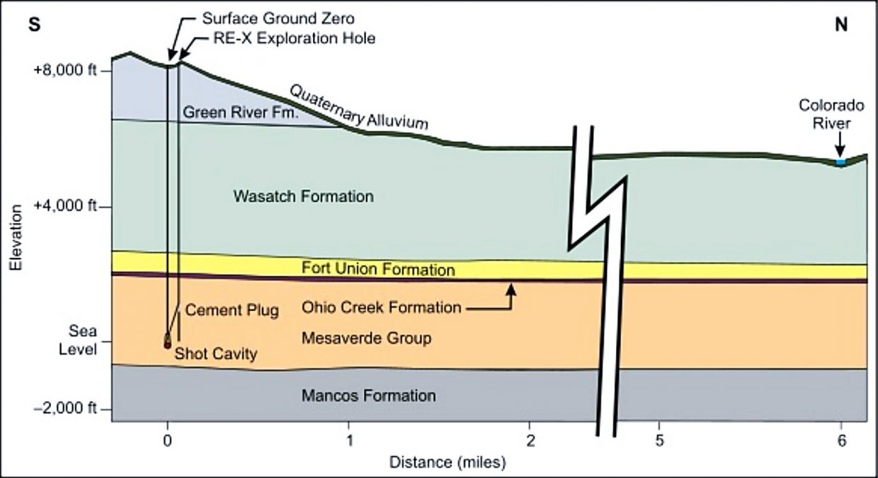 A geological cross section of the site.