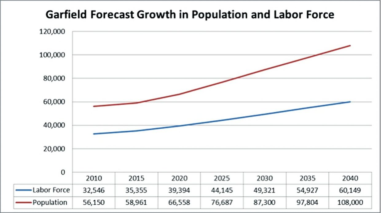 County population, jobs forecast met with skepticism