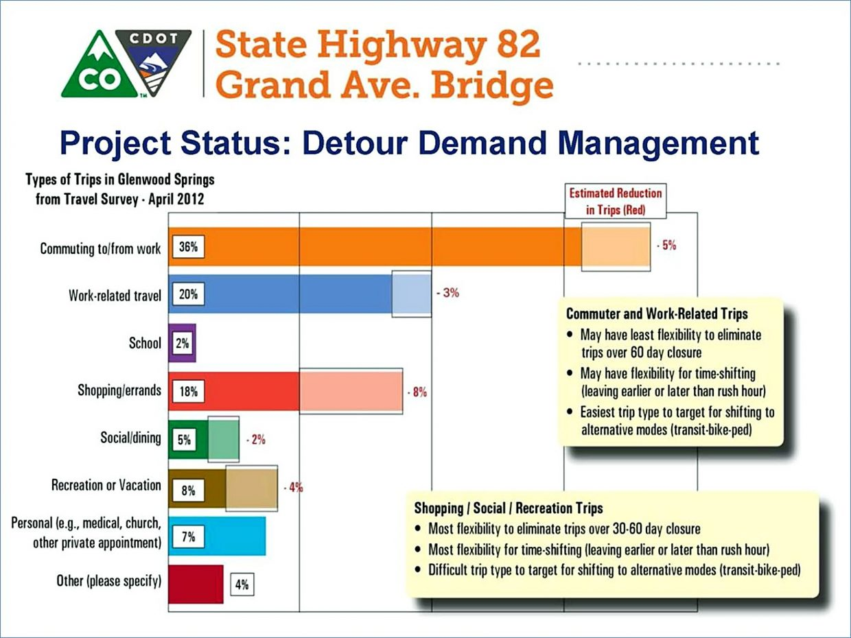 A graph shows where Grand Avenue bridge project officials hope to achieve a 20 percent reduction in peak-time traffic during the Highway 82 detour that's coming in late 2017.