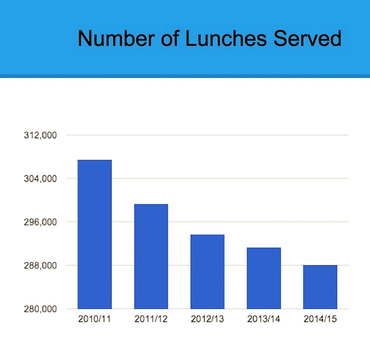 School lunches served in the Roaring Fork School District has been on a downward trend in recent years.