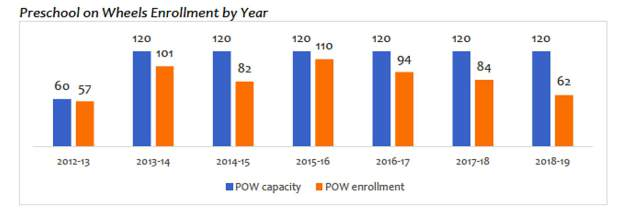 Declining enrollment numbers led to the decision to end the Preschool on Wheels Program at the end of the school year.