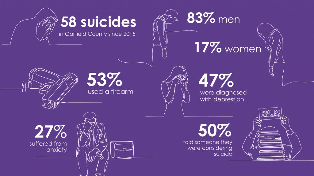 suicides statistics in Garfield country colorado